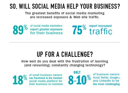 So, will social media help your business?