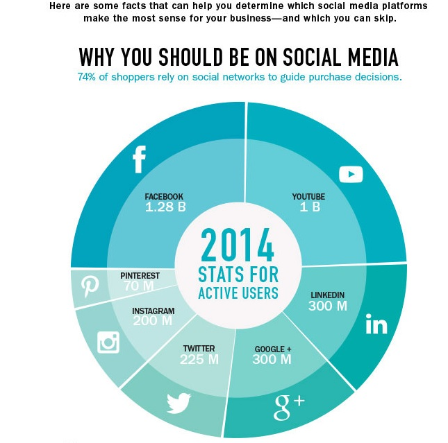 Why your business should be on social media