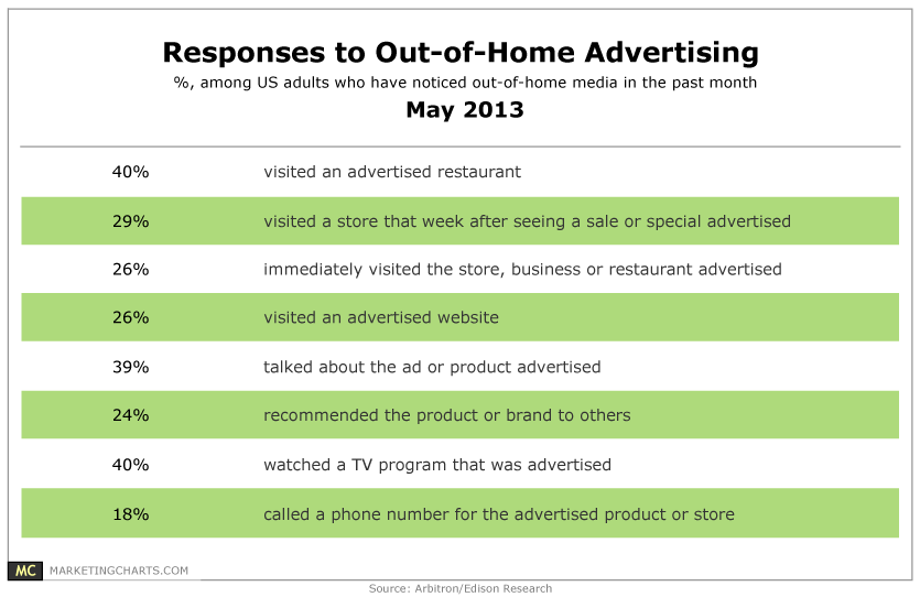 Responses to Out of Home Advertising