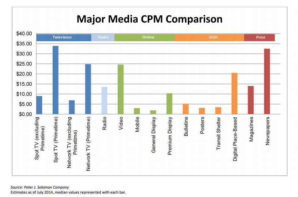 Major CPM comparison